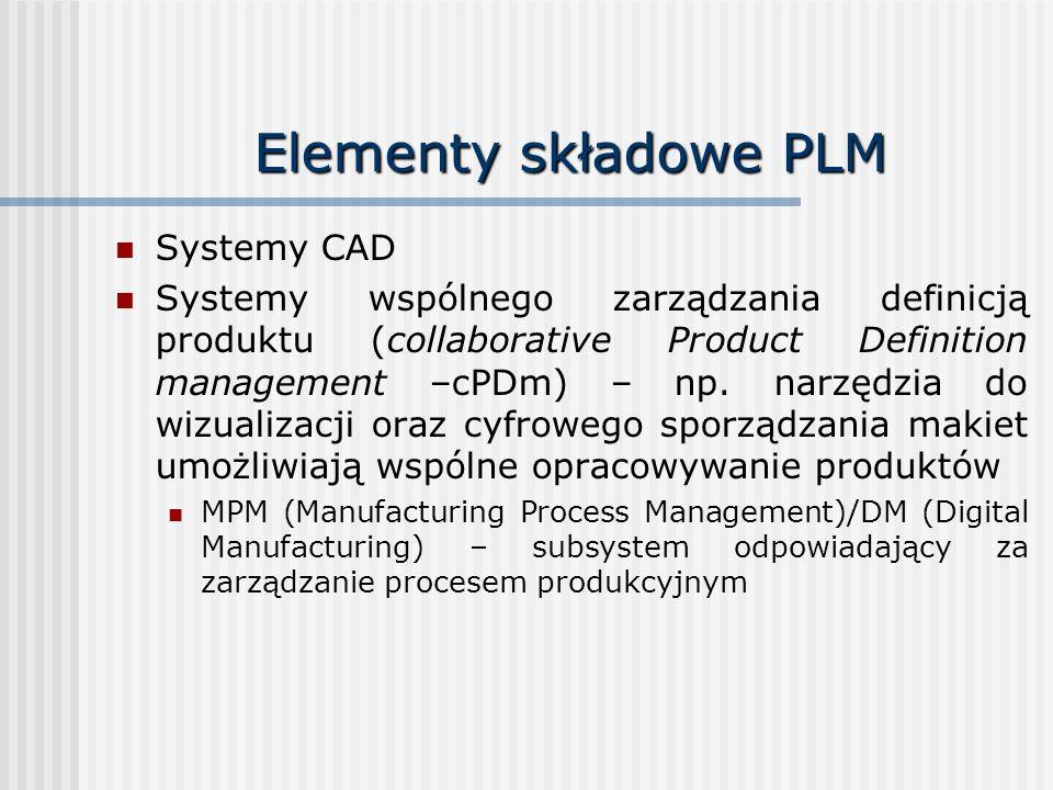Elementy składowe PLM Systemy CAD Systemy wspólnego zarządzania definicją produktu (collaborative Product Definition management –cPDm) – np. narzędzia