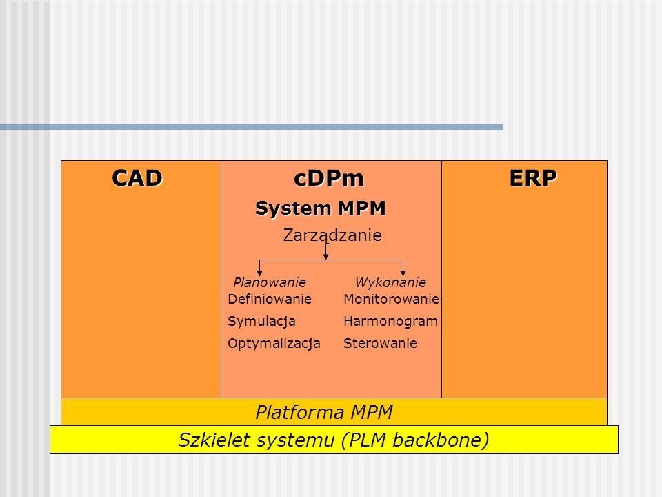 CADERPcDPm System MPM Zarządzanie WykonaniePlanowanie Definiowanie Symulacja Optymalizacja Monitorowanie Harmonogram Sterowanie Platforma MPM Szkielet