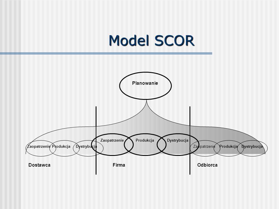 Model SCOR Planowanie ZaopatrzenieProdukcjaDystrybucja ZaopatrzenieProdukcjaDystrybucjaZaopatrzenieProdukcjaDystrybucja FirmaDostawcaOdbiorca