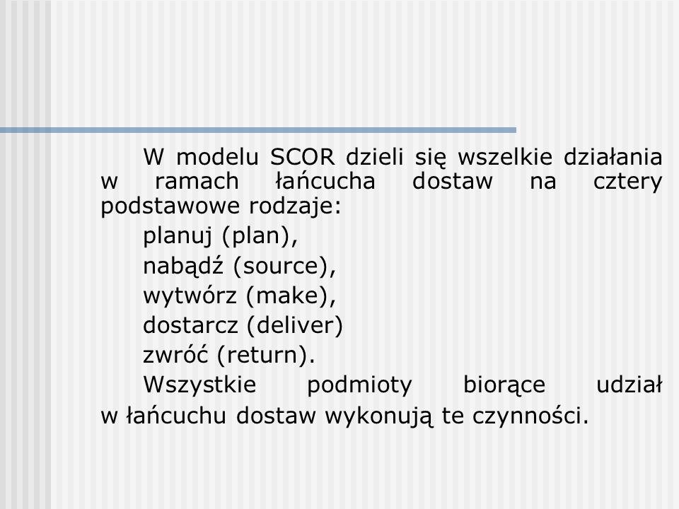 W modelu SCOR dzieli się wszelkie działania w ramach łańcucha dostaw na cztery podstawowe rodzaje: planuj (plan), nabądź (source), wytwórz (make), dos
