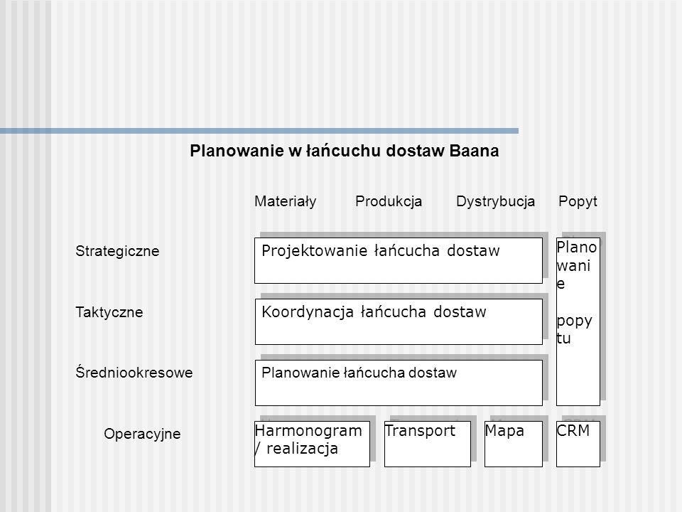 Operacyjne Średniookresowe Taktyczne Strategiczne MateriałyProdukcjaDystrybucjaPopyt Projektowanie łańcucha dostaw Koordynacja łańcucha dostaw Planowa