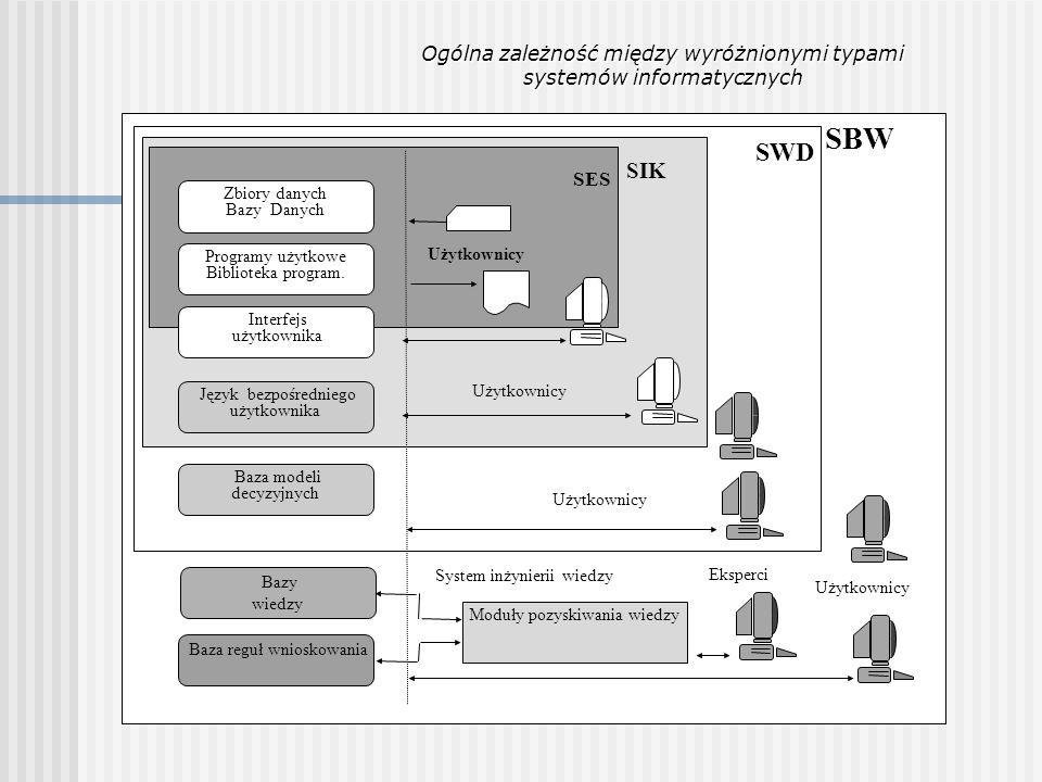 Bazy wiedzy Baza reguł wnioskowania Język bezpośredniego użytkownika SES SIK SWD SBW Moduły pozyskiwania wiedzy Użytkownicy Eksperci System inżynierii