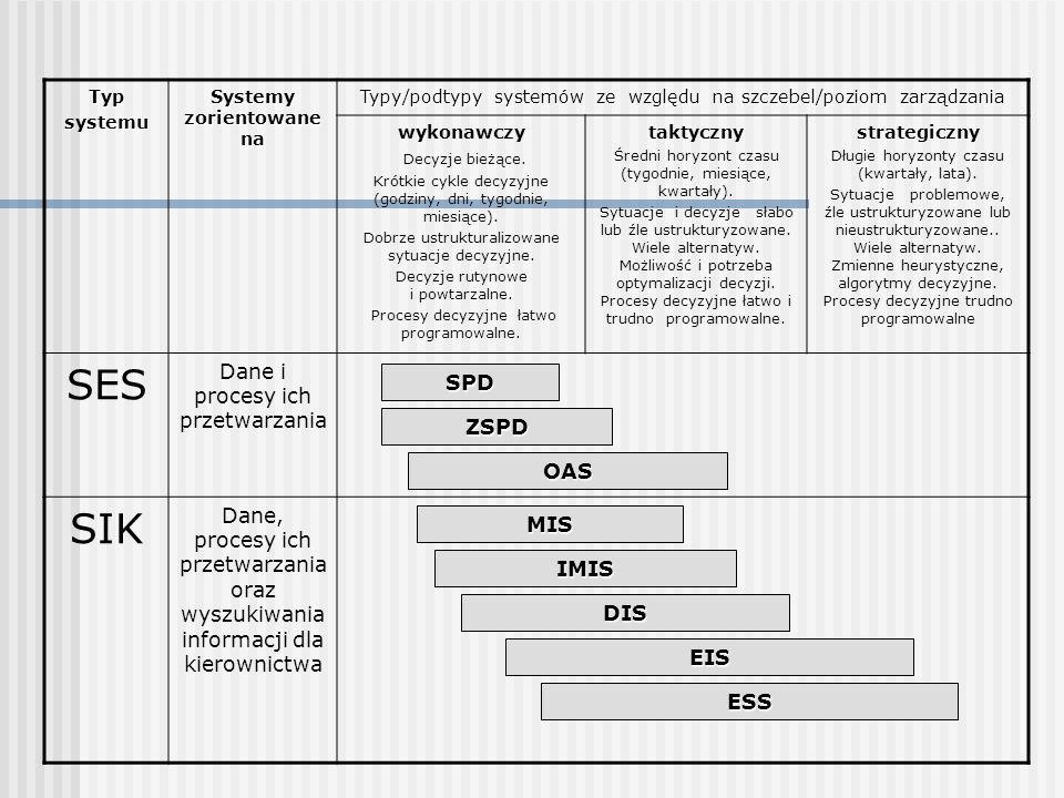 Typsystemu Systemy zorientowane na Typy/podtypy systemów ze względu na szczebel/poziom zarządzania wykonawczy Decyzje bieżące. Krótkie cykle decyzyjne