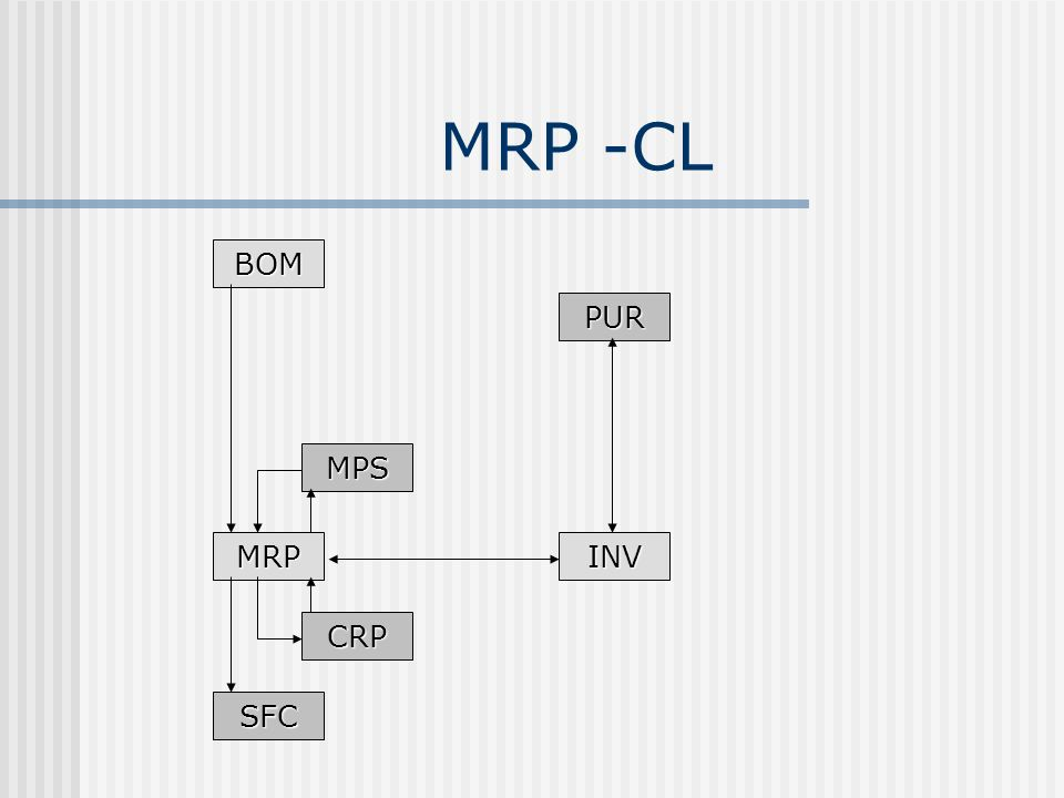 MRP -CL BOM MRPINV PUR MPS CRP SFC