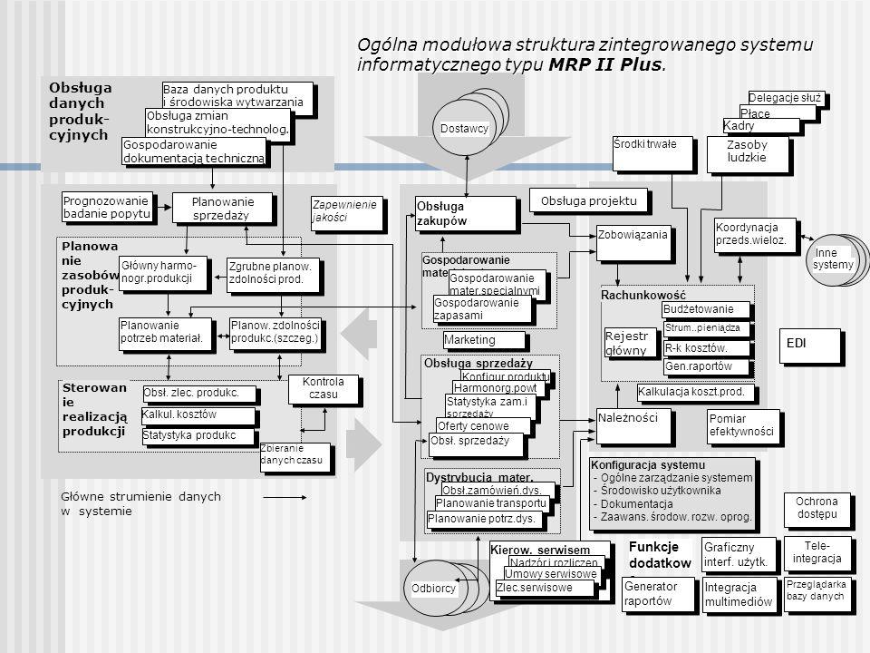 Ogólna modułowa struktura zintegrowanego systemu informatycznego typu MRP II Plus.