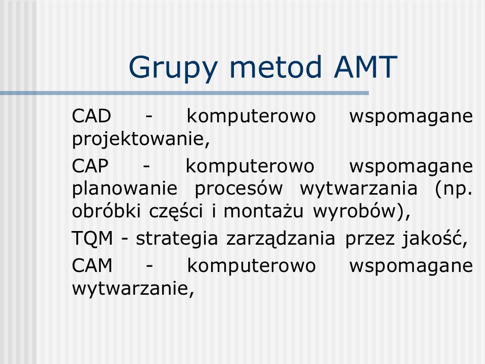 Grupy metod AMT CAD - komputerowo wspomagane projektowanie, CAP - komputerowo wspomagane planowanie procesów wytwarzania (np. obróbki części i montażu