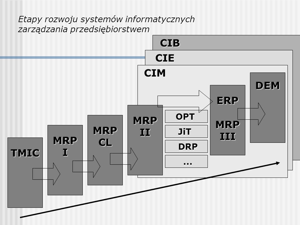 TMIC MRPI MRPCL MRPII ERPMRPIII DEM OPT JiT DRP... CIM CIE CIB Etapy rozwoju systemów informatycznych zarządzania przedsiębiorstwem