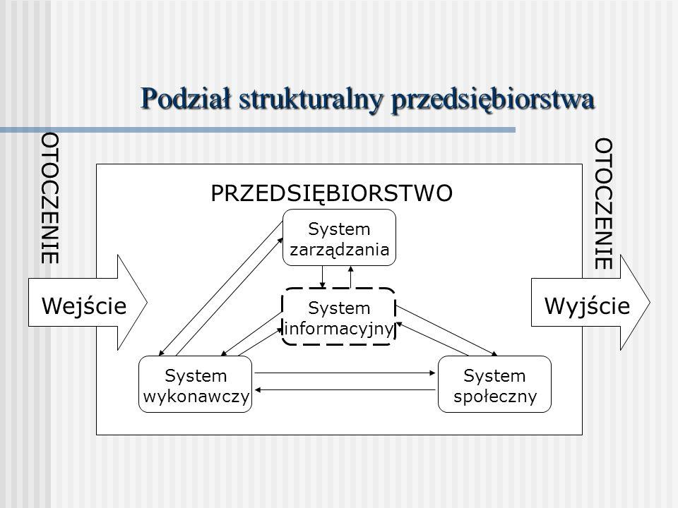 Podział strukturalny przedsiębiorstwa PRZEDSIĘBIORSTWO System zarządzania Systeminformacyjny System wykonawczy System społeczny WejścieWyjście OTOCZEN