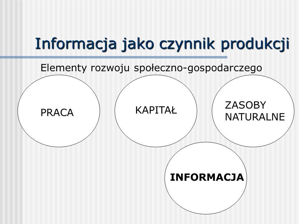 Informacja jako czynnik produkcji Elementy rozwoju społeczno-gospodarczego PRACA KAPITAŁ ZASOBY NATURALNE INFORMACJA