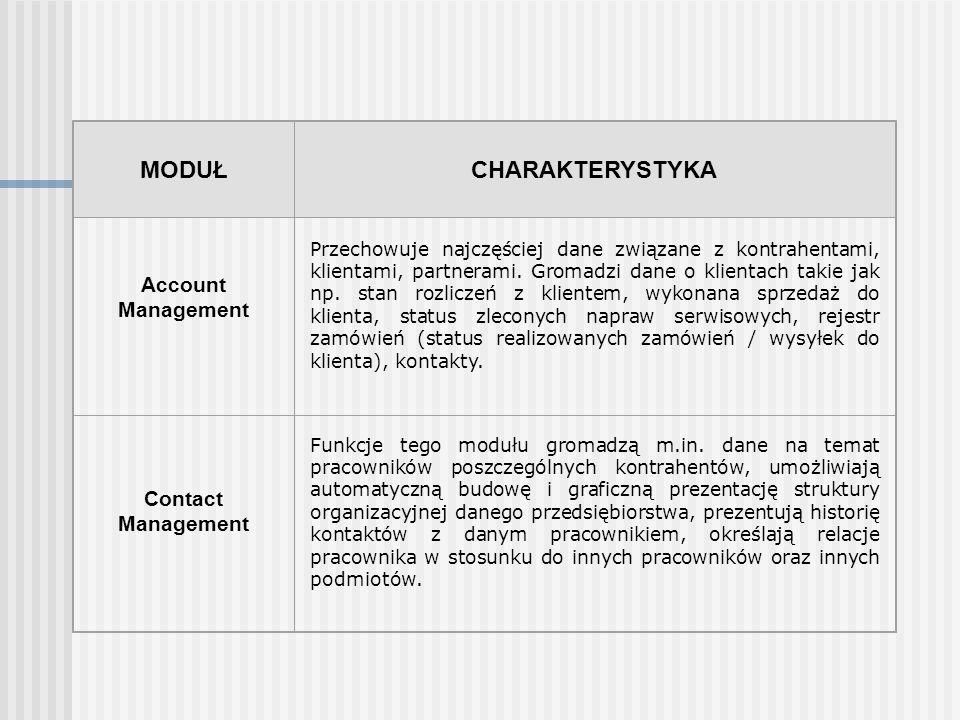 MODUŁCHARAKTERYSTYKA Account Management Przechowuje najczęściej dane związane z kontrahentami, klientami, partnerami. Gromadzi dane o klientach takie