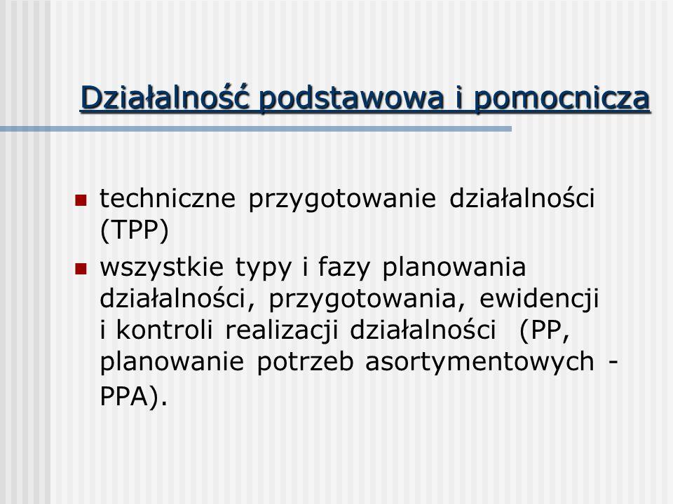 Działalność podstawowa i pomocnicza techniczne przygotowanie działalności (TPP) wszystkie typy i fazy planowania działalności, przygotowania, ewidencj