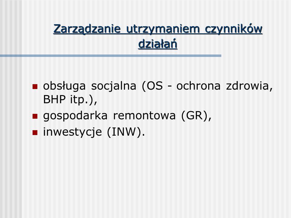 Zarządzanie utrzymaniem czynników działań obsługa socjalna (OS - ochrona zdrowia, BHP itp.), gospodarka remontowa (GR), inwestycje (INW).