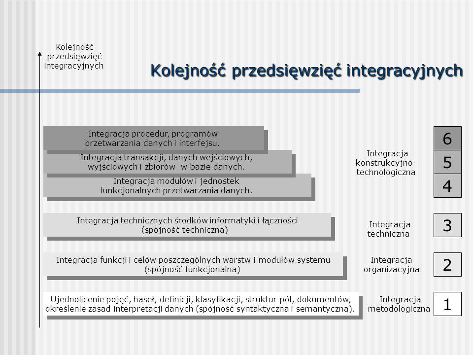 Kolejność przedsięwzięć integracyjnych 1 6 5 4 3 2 Ujednolicenie pojęć, haseł, definicji, klasyfikacji, struktur pól, dokumentów, określenie zasad int