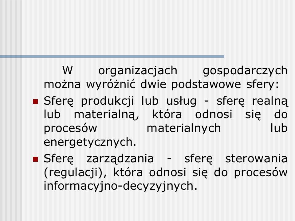 W organizacjach gospodarczych można wyróżnić dwie podstawowe sfery: Sferę produkcji lub usług - sferę realną lub materialną, która odnosi się do proce