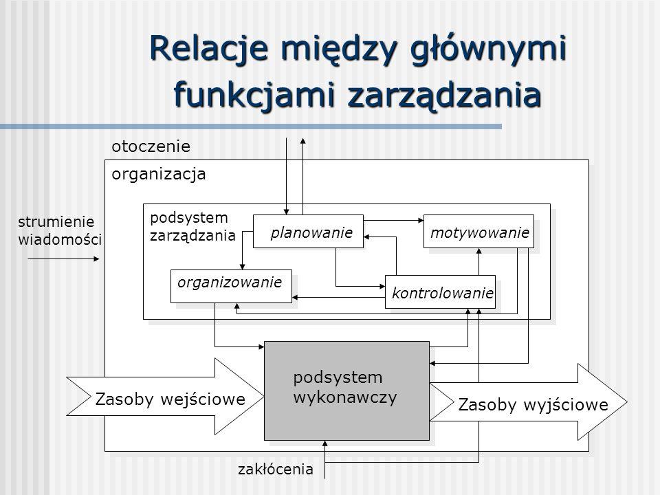 Relacje między głównymi funkcjami zarządzania organizacja otoczenie podsystem zarządzania planowanie organizowanie motywowanie kontrolowanie podsystem