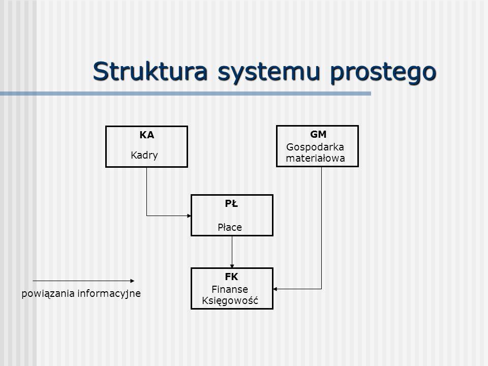 Struktura systemu prostego KA Kadry GM Gospodarka materiałowa PŁ Płace FK Finanse Księgowość powiązania informacyjne