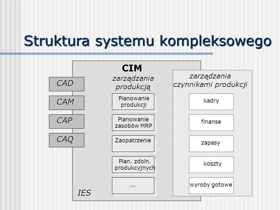 Struktura systemu kompleksowego CIM CAD CAM CAP CAQ IES zarządzaniaprodukcją Planowanie produkcji Planowanie zasobów MRP Zaopatrzenie Plan. zdoln. pro