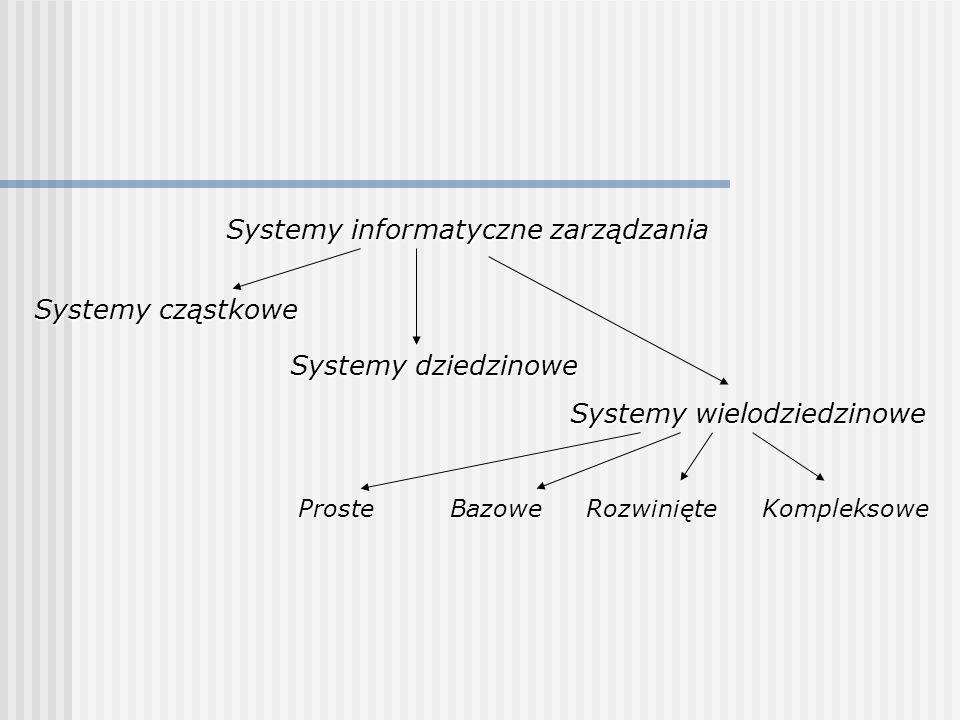 Systemy informatyczne zarządzania Systemy cząstkowe Systemy dziedzinowe Systemy wielodziedzinowe ProsteBazoweRozwinięteKompleksowe