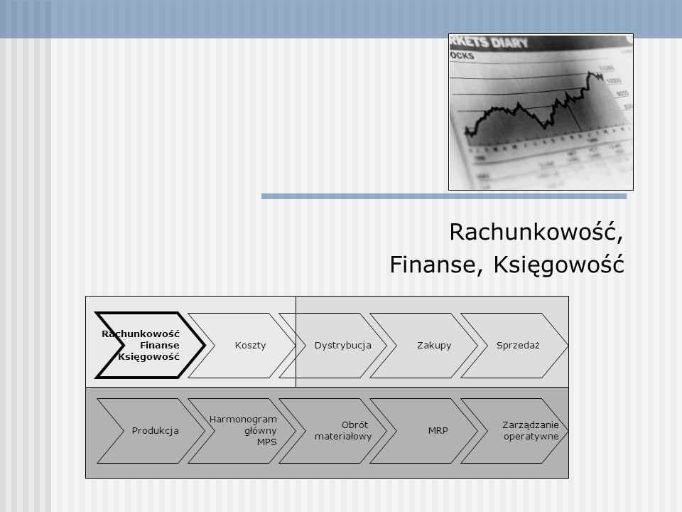 Zakupy Rachunkowość Finanse Księgowość Sprzedaż Obrót materiałowy Zakupy Produkcja Dystrybucja Harmonogram główny MPS MRP Zarządzanie operatywne Koszty