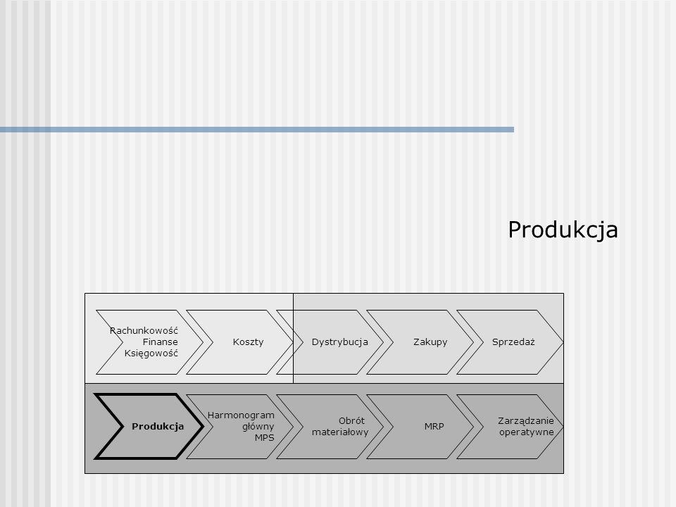 Produkcja Rachunkowość Finanse Księgowość Sprzedaż Obrót materiałowy ZakupyDystrybucja Harmonogram główny MPS MRP Zarządzanie operatywne Koszty Produk