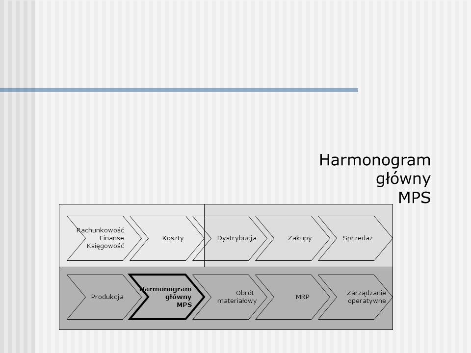 HarmonogramgłównyMPS Rachunkowość Finanse Księgowość Sprzedaż Obrót materiałowy Zakupy Produkcja Dystrybucja Harmonogram główny MPS MRP Zarządzanie op