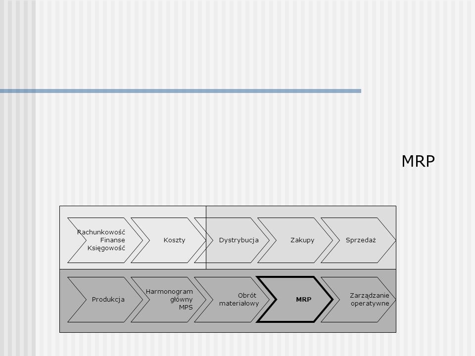 MRP Rachunkowość Finanse Księgowość Sprzedaż Obrót materiałowy Zakupy Produkcja Dystrybucja Harmonogram główny MPS MRP Zarządzanie operatywne Koszty