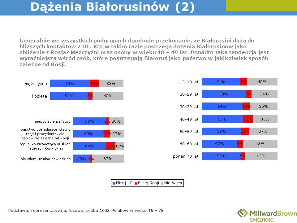 Podstawa: reprezentatywna, losowa, próba 1003 Polaków w wieku 15 - 75 Generalnie we wszystkich podgrupach dominuje przekonanie, że Białorusini dążą do
