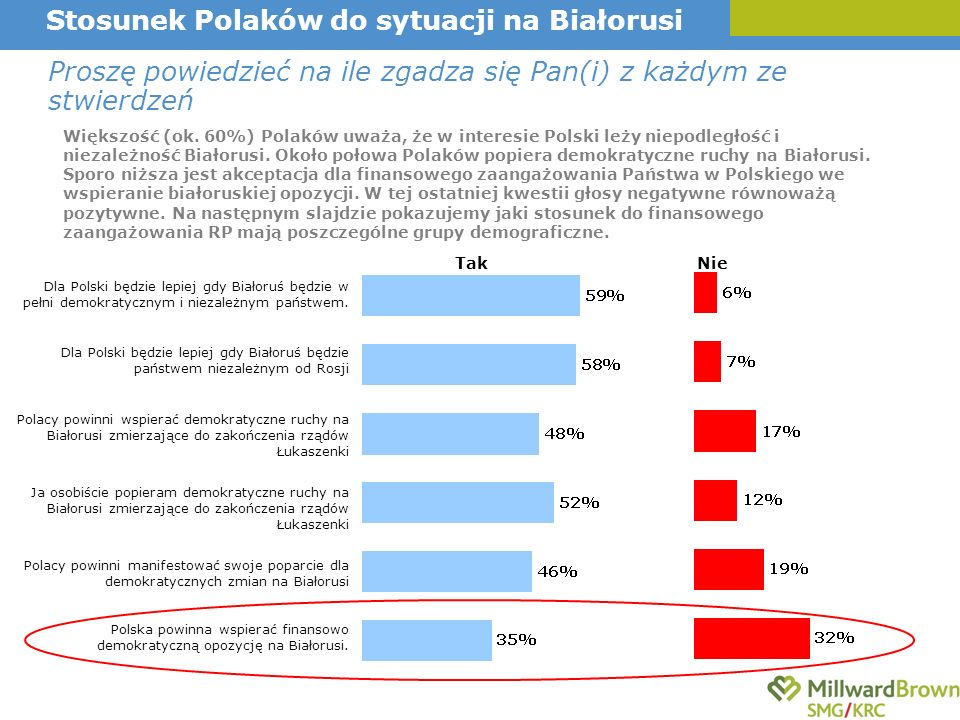 Polska powinna wspierać finansowo demokratyczną opozycję na Białorusi. Polacy powinni manifestować swoje poparcie dla demokratycznych zmian na Białoru