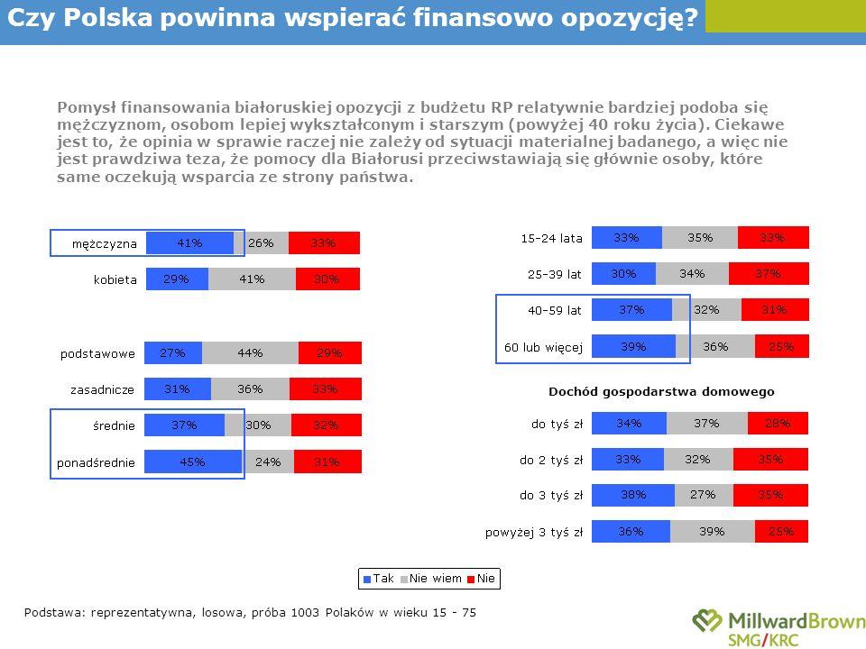 Podstawa: reprezentatywna, losowa, próba 1003 Polaków w wieku 15 - 75 Pomysł finansowania białoruskiej opozycji z budżetu RP relatywnie bardziej podob