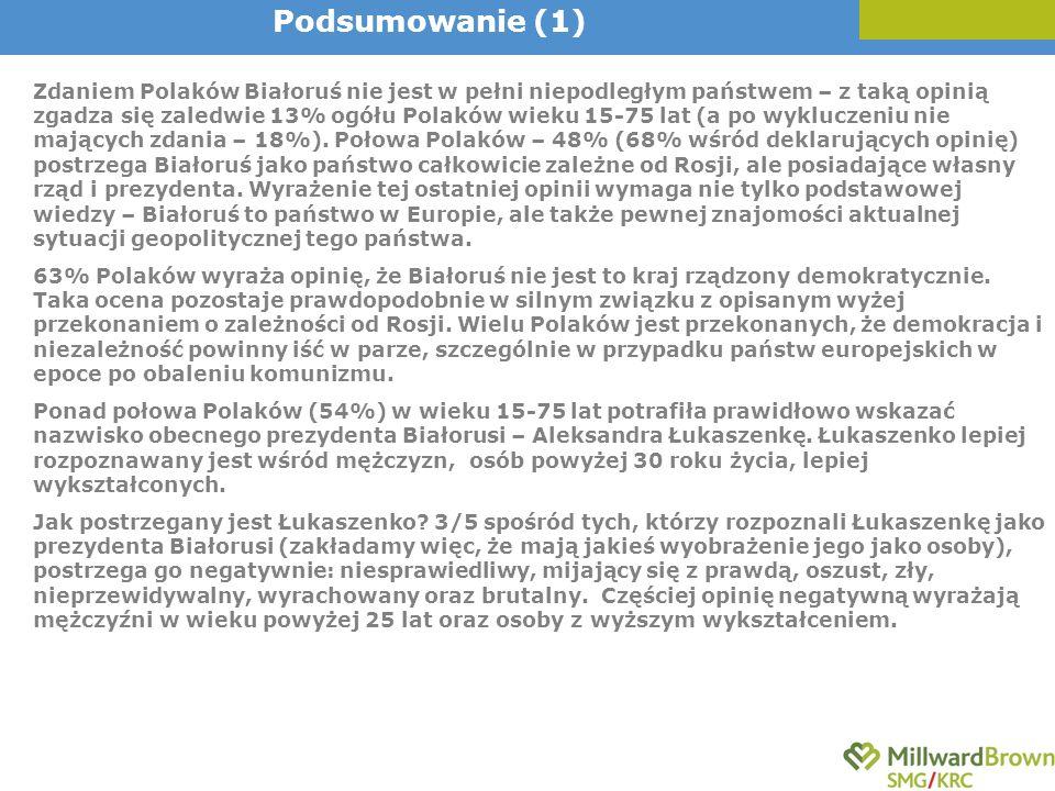 Zdaniem Polaków Białoruś nie jest w pełni niepodległym państwem – z taką opinią zgadza się zaledwie 13% ogółu Polaków wieku 15-75 lat (a po wykluczeni