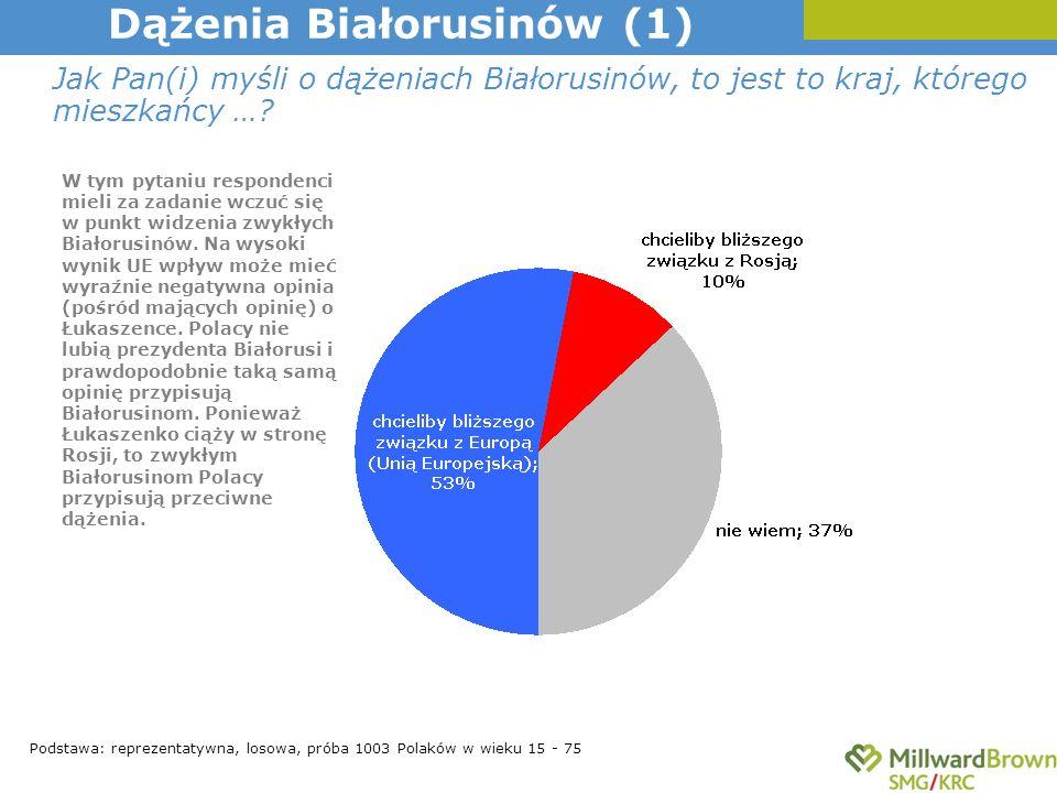 Jak Pan(i) myśli o dążeniach Białorusinów, to jest to kraj, którego mieszkańcy …? Dążenia Białorusinów (1) Podstawa: reprezentatywna, losowa, próba 10