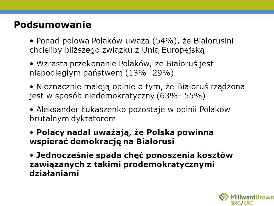 Podsumowanie Ponad połowa Polaków uważa (54%), że Białorusini chcieliby bliższego związku z Unią Europejską Wzrasta przekonanie Polaków, że Białoruś jest niepodległym państwem (13%- 29%) Nieznacznie maleją opinie o tym, że Białoruś rządzona jest w sposób niedemokratyczny (63%- 55%) Aleksander Łukaszenko pozostaje w opinii Polaków brutalnym dyktatorem Polacy nadal uważają, że Polska powinna wspierać demokrację na Białorusi Jednocześnie spada chęć ponoszenia kosztów zawiązanych z takimi prodemokratycznymi działaniami