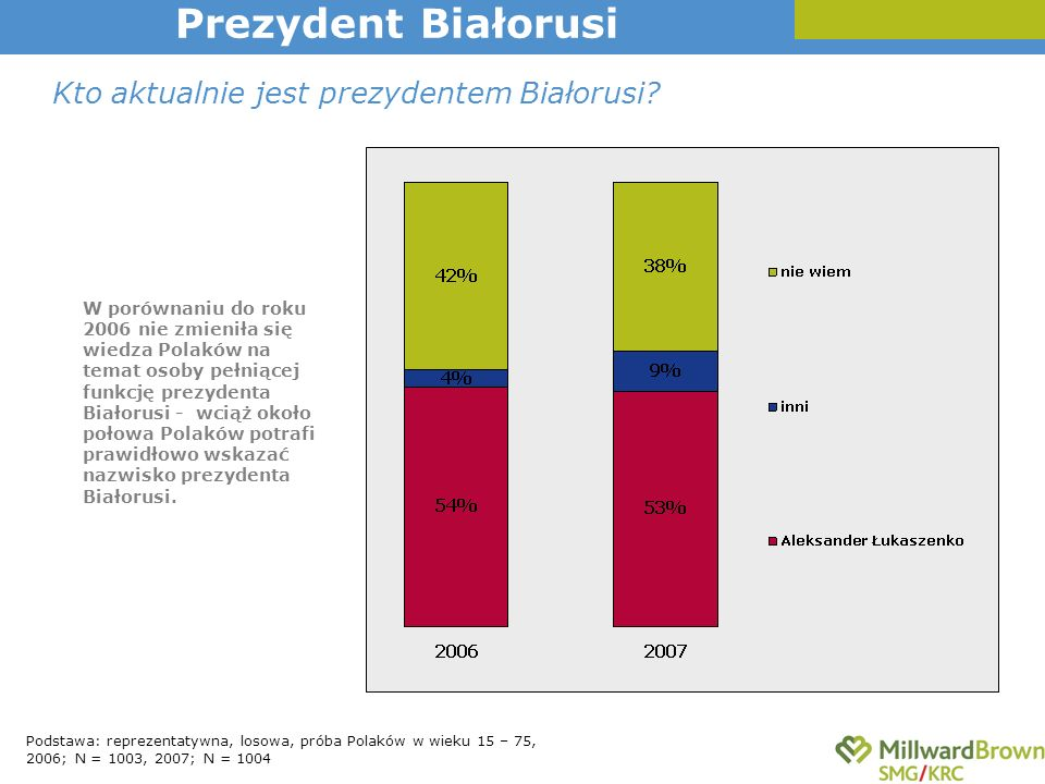 Kto aktualnie jest prezydentem Białorusi.
