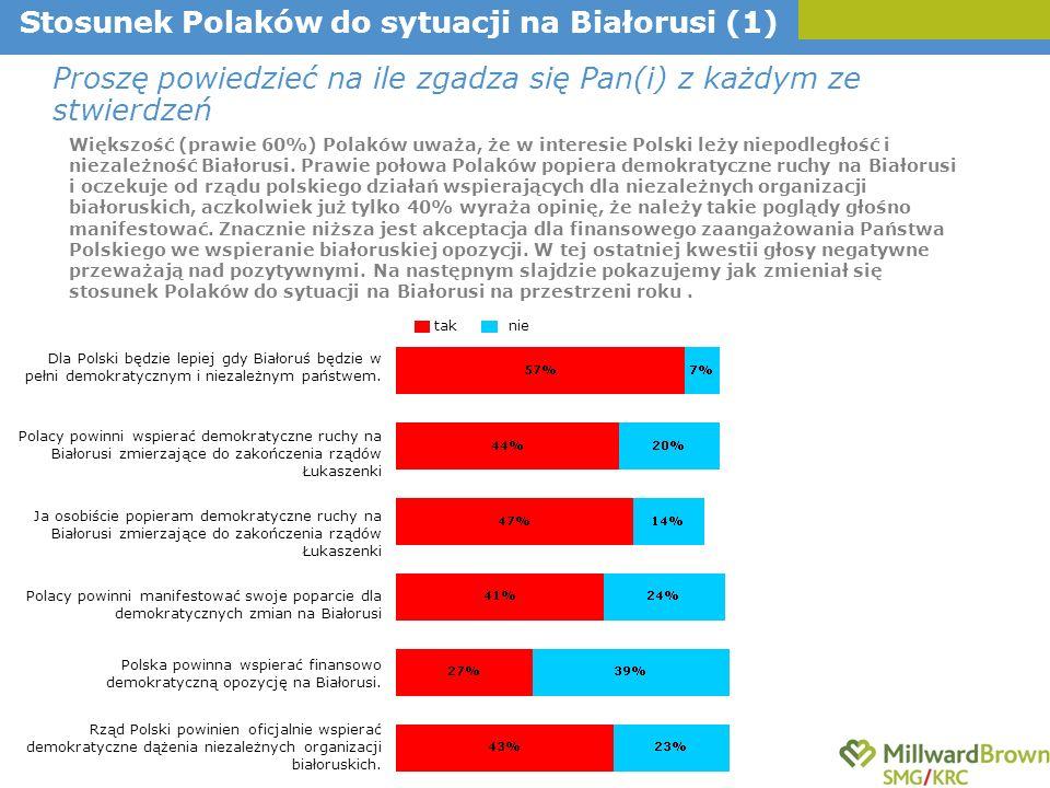 Polska powinna wspierać finansowo demokratyczną opozycję na Białorusi.