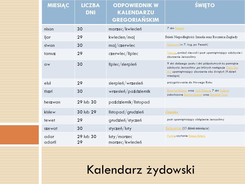 Kalendarz żydowski Żydowski kalendarz MIESIĄCLICZBA DNI ODPOWIEDNIK W KALENDARZU GREGORIAŃSKIM ŚWIĘTO nisan30marzec/kwiecień 7 dni PesachPesach ijar29