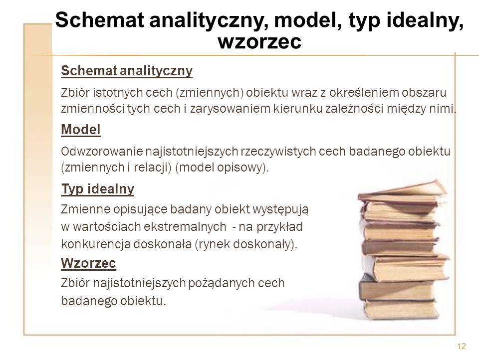 Schemat analityczny Zbiór istotnych cech (zmiennych) obiektu wraz z określeniem obszaru zmienności tych cech i zarysowaniem kierunku zależności między