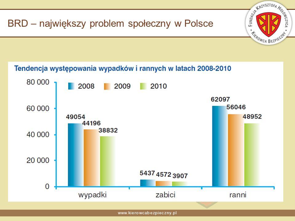 www.kierowcabezpieczny.pl BRD – największy problem społeczny w Polsce