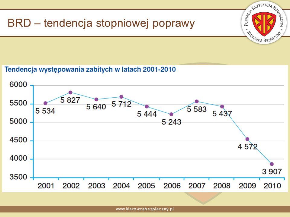 www.kierowcabezpieczny.pl BRD – tendencja stopniowej poprawy