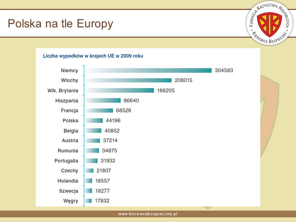 www.kierowcabezpieczny.pl Polska na tle Europy