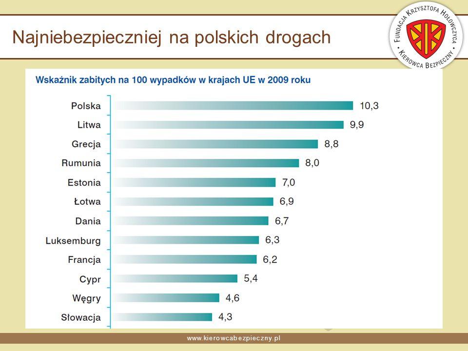 www.kierowcabezpieczny.pl Najniebezpieczniej na polskich drogach