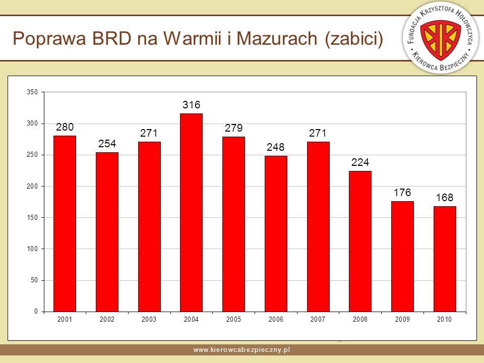 www.kierowcabezpieczny.pl Poprawa BRD na Warmii i Mazurach (zabici)