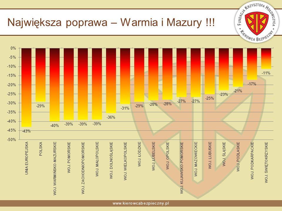 www.kierowcabezpieczny.pl Największa poprawa – Warmia i Mazury !!!