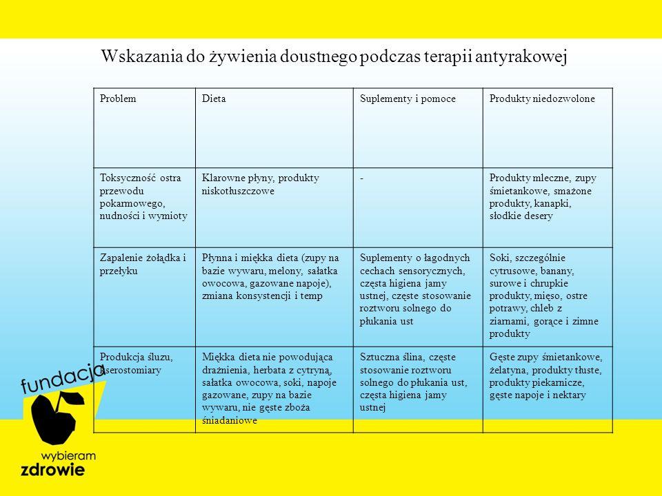 Wskazania do żywienia doustnego podczas terapii antyrakowej ProblemDietaSuplementy i pomoceProdukty niedozwolone Toksyczność ostra przewodu pokarmoweg