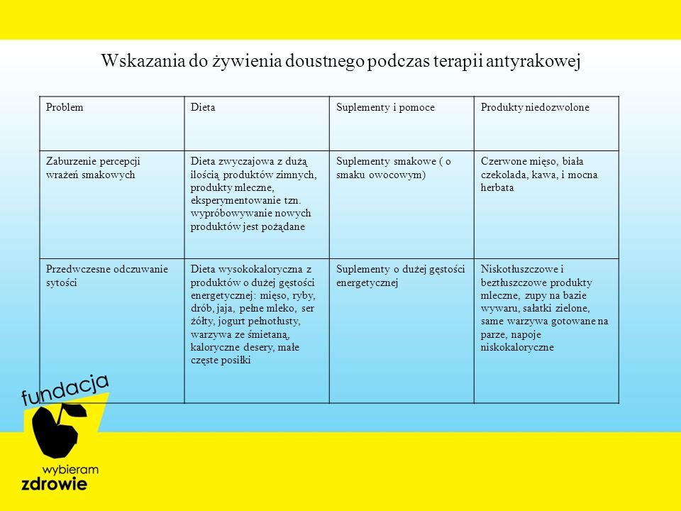 Wskazania do żywienia doustnego podczas terapii antyrakowej ProblemDietaSuplementy i pomoceProdukty niedozwolone Zaburzenie percepcji wrażeń smakowych