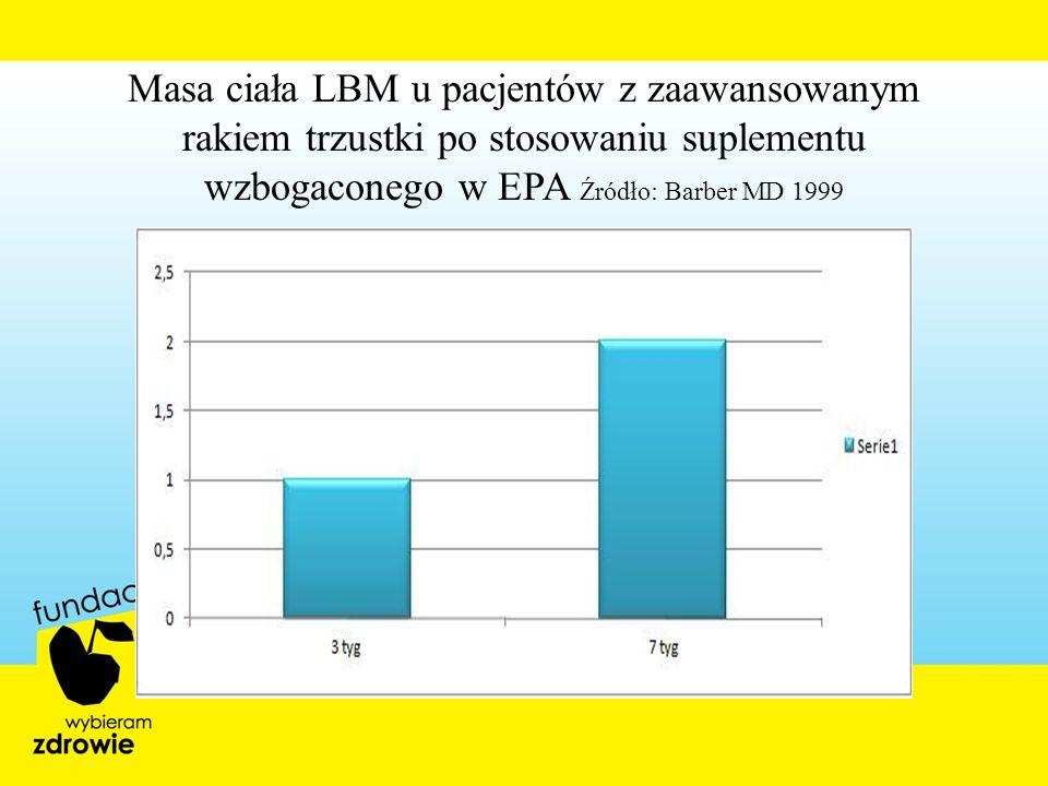 Masa ciała LBM u pacjentów z zaawansowanym rakiem trzustki po stosowaniu suplementu wzbogaconego w EPA Źródło: Barber MD 1999