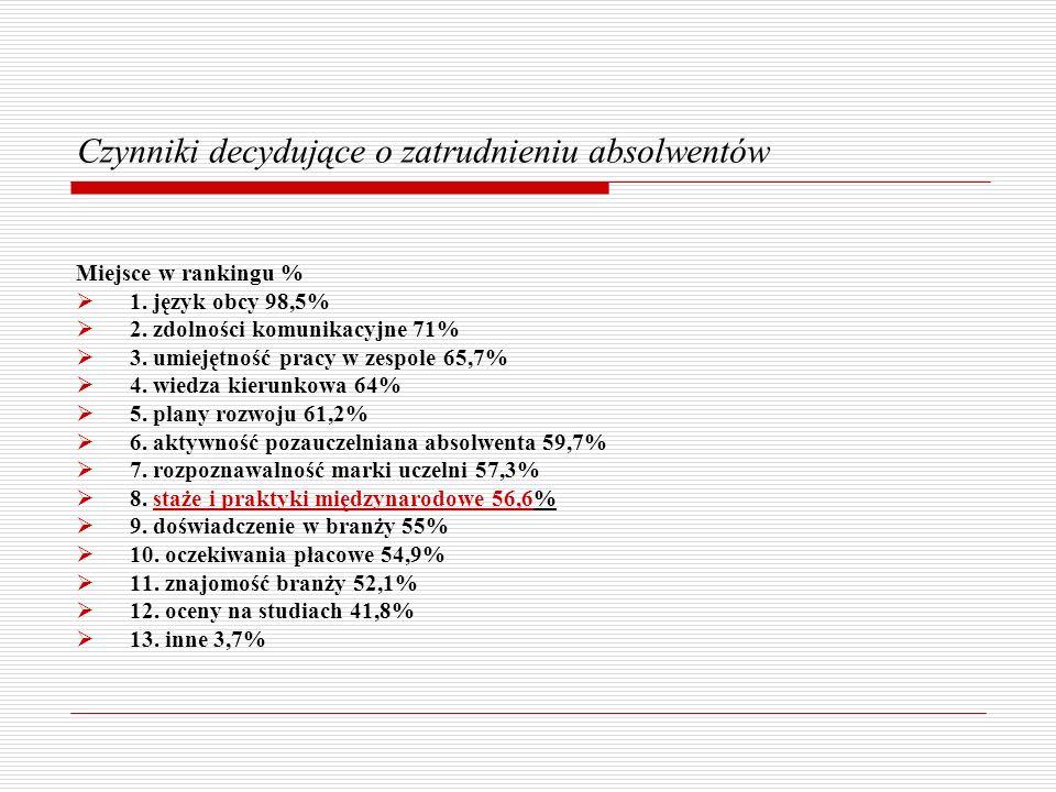 Czynniki decydujące o zatrudnieniu absolwentów Miejsce w rankingu % 1. język obcy 98,5% 2. zdolności komunikacyjne 71% 3. umiejętność pracy w zespole
