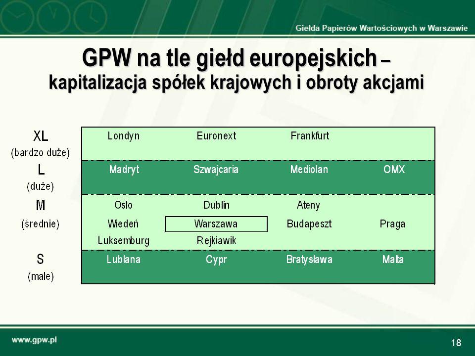 18 GPW na tle giełd europejskich – kapitalizacja spółek krajowych i obroty akcjami
