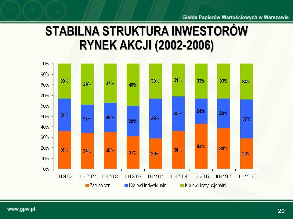 20 STABILNA STRUKTURA INWESTORÓW RYNEK AKCJI (2002-2006)