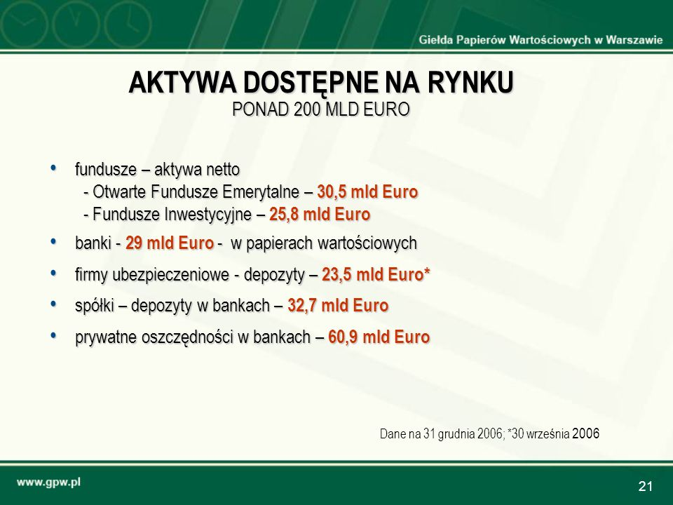 21 AKTYWA DOSTĘPNE NA RYNKU PONAD 200 MLD EURO fundusze – aktywa netto fundusze – aktywa netto - Otwarte Fundusze Emerytalne – 30,5 mld Euro - Fundusz