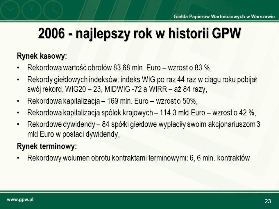 23 2006 - najlepszy rok w historii GPW Rynek kasowy: Rekordowa wartość obrotów 83,68 mln. Euro – wzrost o 83 %,Rekordowa wartość obrotów 83,68 mln. Eu